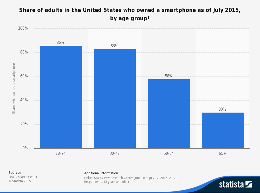 statistic_id489255_smartphone-ownership-in-the-us-2015-by-age-group